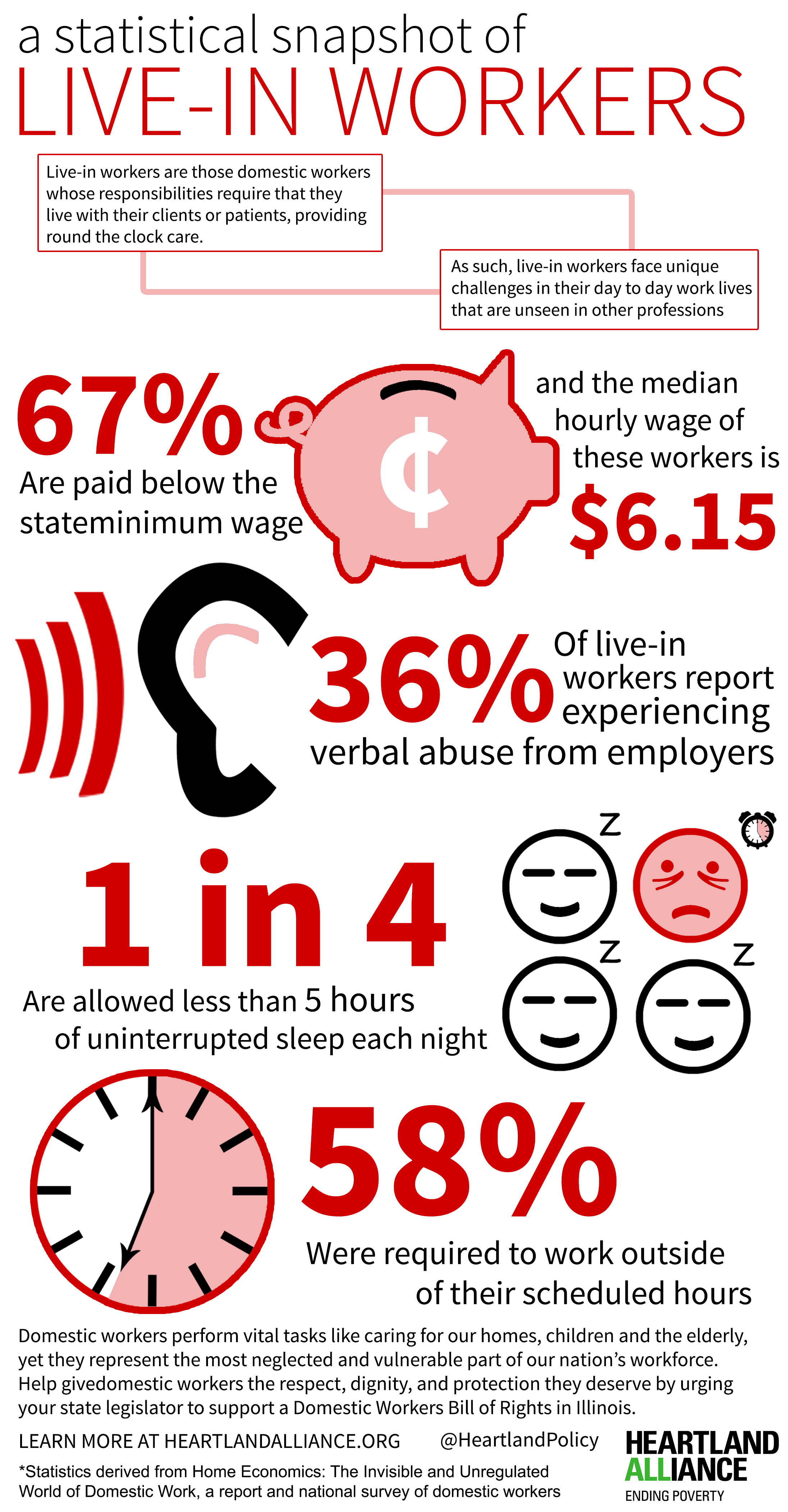 A Statistical Snapshot of Live-In Workers